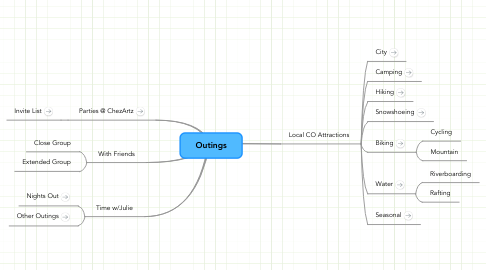 Mind Map: Outings