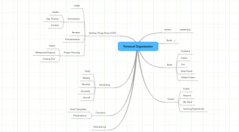 Mind Map: Personal Organization