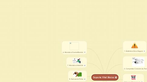 Mind Map: Soporte Vital Básico