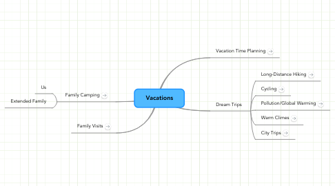 Mind Map: Vacations