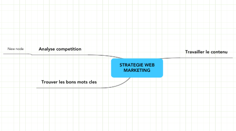 Mind Map: STRATEGIE WEB MARKETING