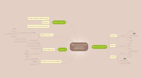 Mind Map: Персональне учбове середовище (інформатика)