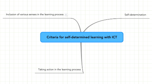 Mind Map: Criteria for self-determined learning with ICT