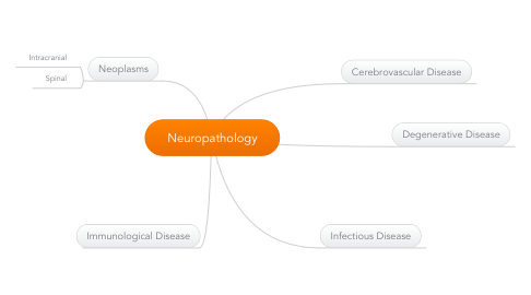 Mind Map: Neuropathology