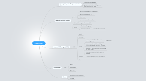 Mind Map: Data.com API