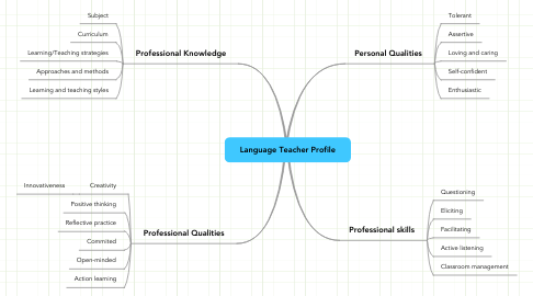 Mind Map: Language Teacher Profile