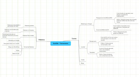 Mind Map: Konfide - Treinamento