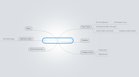 Mind Map: Science Fiction Story Ideas