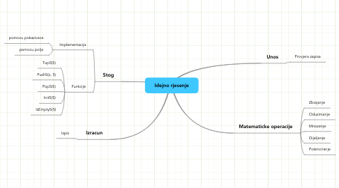 Mind Map: Idejno rjesenje