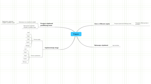 Mind Map: Program