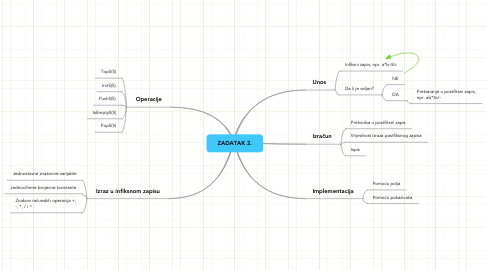 Mind Map: ZADATAK 2.