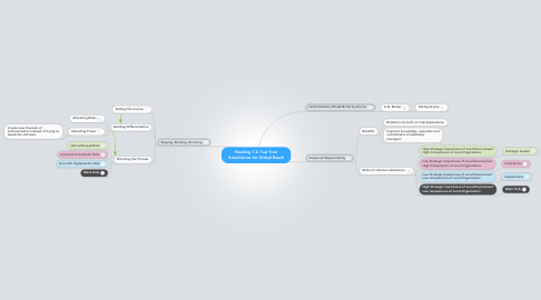 Mind Map: Reading 7-2: Tap Your Subsidiaries for Global Reach
