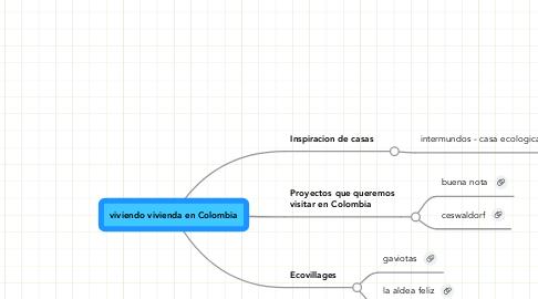 Mind Map: viviendo vivienda en Colombia