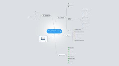 Mind Map: Управління процесом дистанційного навчання