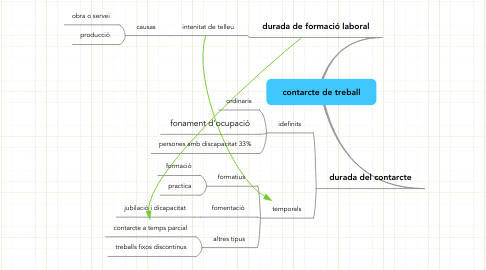 Mind Map: contarcte de treball