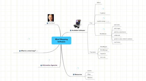 Mind Map: Mind Mapping Software