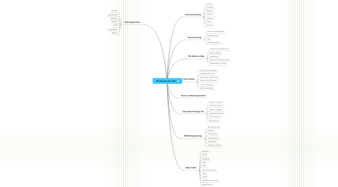 Mind Map: Working Smarter 2011