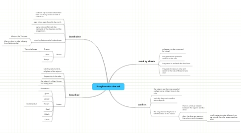 Mind Map: Slaughtervale --the ash