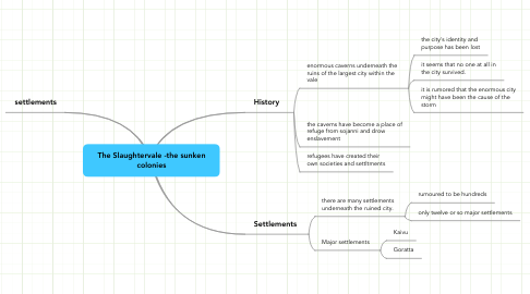 Mind Map: The Slaughtervale -the sunken colonies