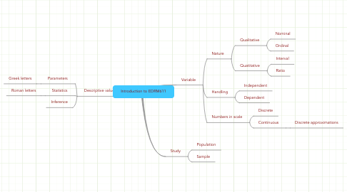 Mind Map: Introduction to EDRM611