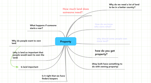 Mind Map: Property