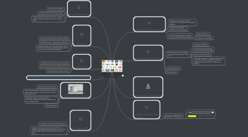 Mind Map: COMPONENTES DE MULTIMEDIA