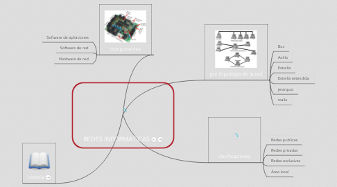 Mind Map: REDES INFORMATICAS
