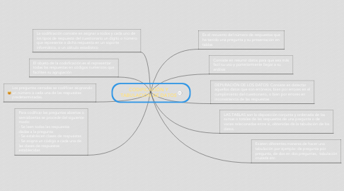 Mind Map: CODIFICACIÓN Y TABULACIÓN DE DATOS