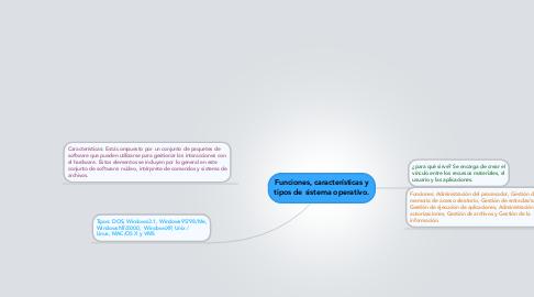 Mind Map: Funciones, características y tipos de sistema operativo.
