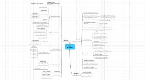 Mind Map: SSA Practices