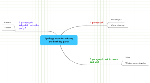 Mind Map: Apology letter for missing the birthday party