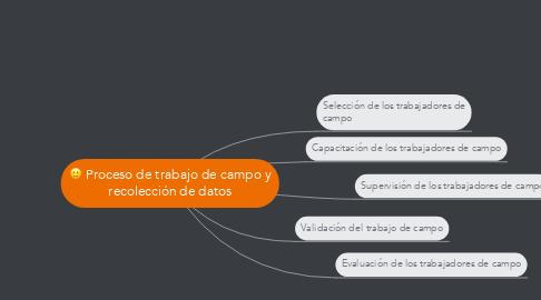 Mind Map: Proceso de trabajo de campo y recolección de datos