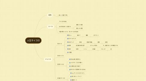 Mind Map: 人生サイコロ