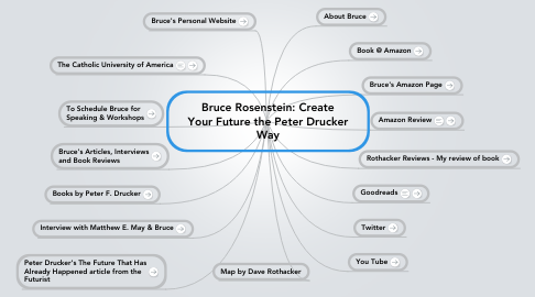 Mind Map: Bruce Rosenstein: Create Your Future the Peter Drucker Way