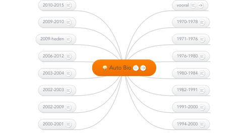 Mind Map: Auto Bio