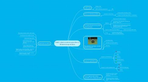 Mind Map: Leteči robot za izmero površine in 3D skeniranje okolice