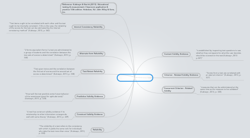 Mind Map: Validity and Reilability