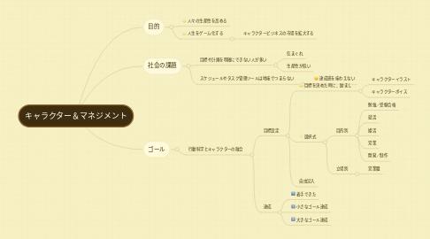 Mind Map: キャラクター&マネジメント