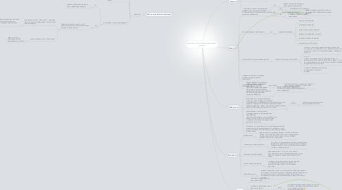 Mind Map: Звонок по оставленной заявке на курс