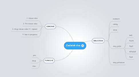 Mind Map: Zadatak dva