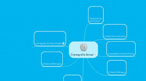 Mind Map: Criptografia Actual