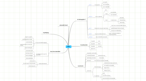 Mind Map: EHBO