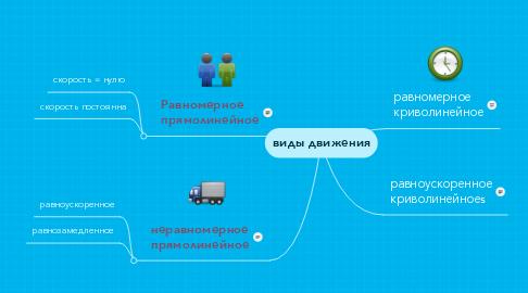 Mind Map: виды движения