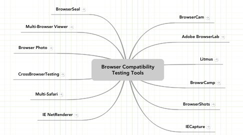 Mind Map: Browser Compatibility Testing Tools