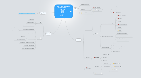 Mind Map: CECR: Types de textes PRODUCTION C1  (C2) CECR PHTG Heinz Hafner