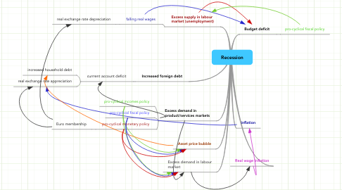 Mind Map: Recession