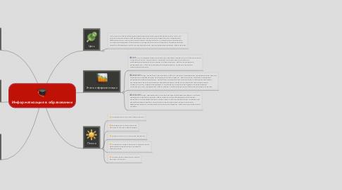 Mind Map: Информатизация в образовании