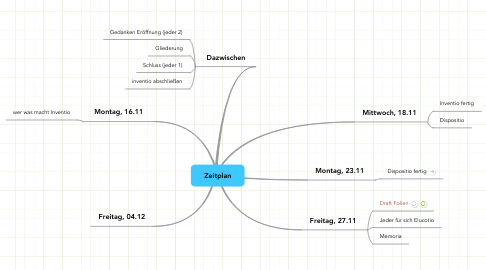 Mind Map: Zeitplan