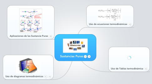 Mind Map: Sustancias Puras
