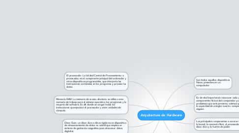 Mind Map: Arquitectura de Hardware